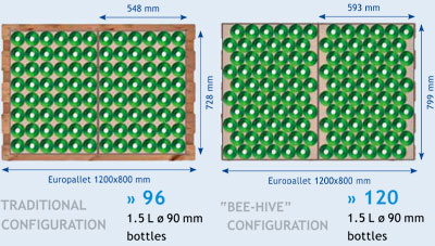 Newsletter N° 9/2012 -Bee-hive Pack: il nuovo formato di pacco a nido d'api che fa risparmiare sui costi di produzione e palettizzazione